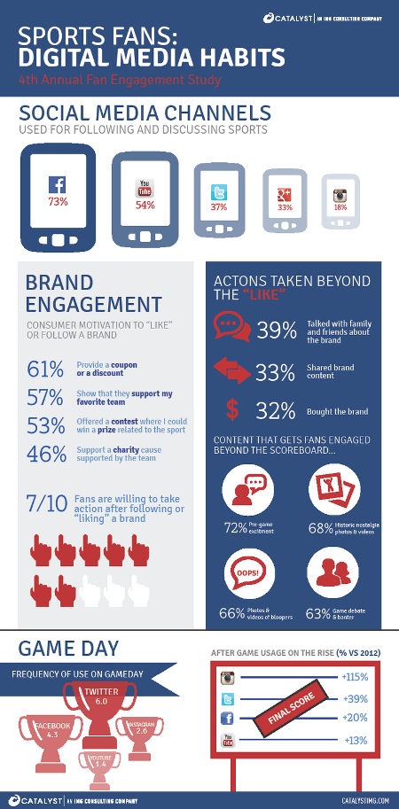 Infographic: Here's a look at the digital habits of sports fans - DMN