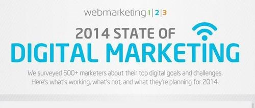 Infographic: What digital marketers are planning in 2014