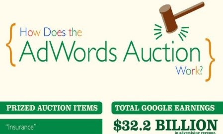 Infographic: How to advertise your business using Google AdWords