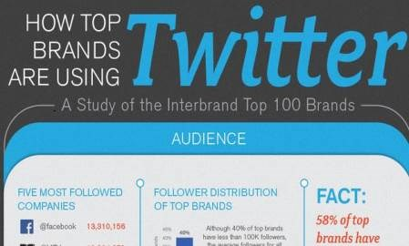 Infographic: How many times a day do the top brands tweet?