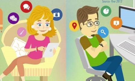 Infographic: How men and women use social media and smartphones differently