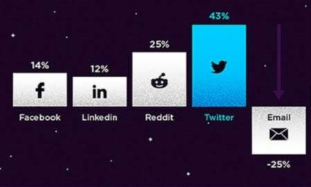 Sharing via Twitter grew faster than any other social network in Q1 2014