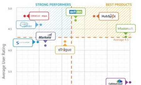 HubSpot, Marketo and Eloqua top user ratings in TrustRadius' marketing automation buying guide