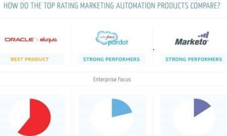 Infographic: How the top rated marketing automation platforms compare to each other