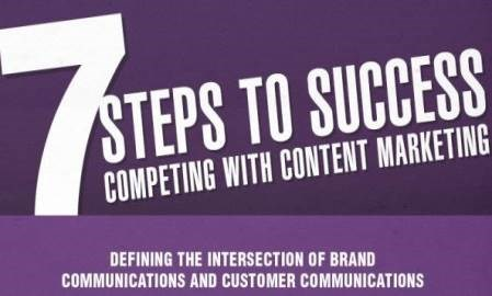 Infographic: 7 steps to content marketing success