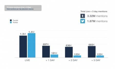 Tumblr says it gets more social activity about TV shows than Twitter