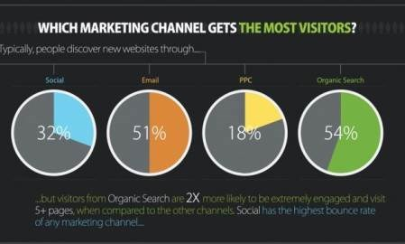 Infographic: Which marketing channel gives you the most value for your click?