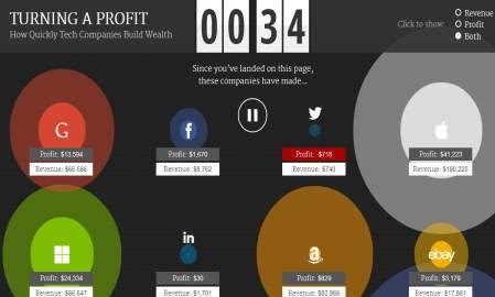 Infographic: See how much money Facebook, LinkedIn and Twitter make every second