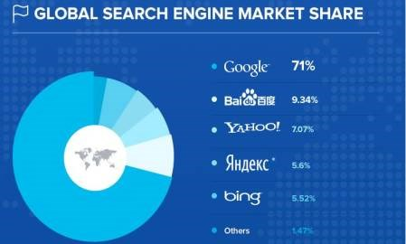 Infographic: Search engine marketing stats for 2014