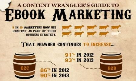 Infographic: Your complete guide to ebook marketing