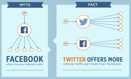 Infographic: 6 myths about social sharing