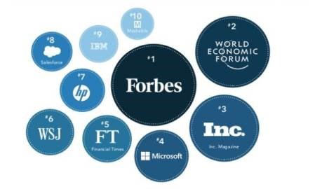 The 10 most influential global brands on LinkedIn