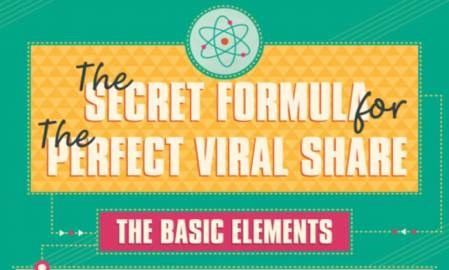 Infographic: The secret formula for the perfect viral share