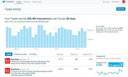 Twitter's free analytics reveal that very few people are reading your tweets