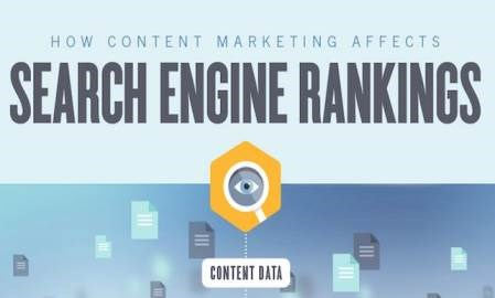 Infographic: How content marketing affects search engine rankings