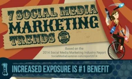 The top 7 social media marketing trends in 2014