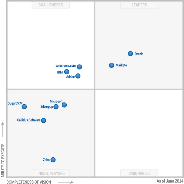 Marketo and Oracle Eloqua named leaders in Gartner's Magic Quadrant for CRM lead management