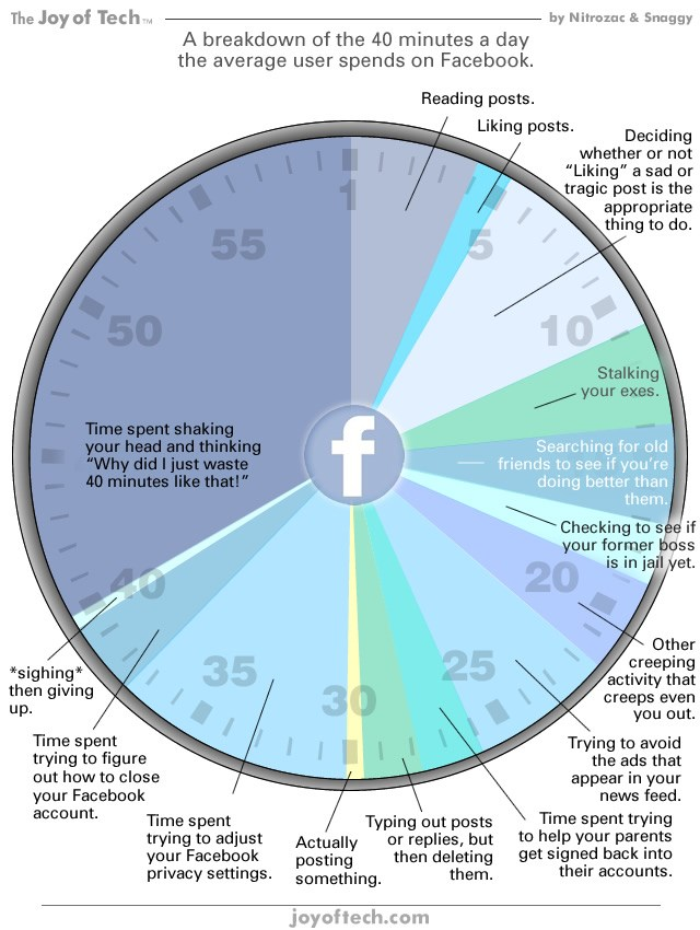Comic: How we spend our 40 minutes on Facebook everyday