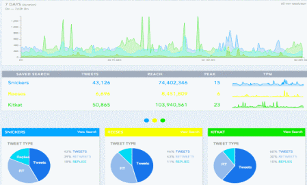Spredfast launches new Intelligence platform for analysis of historical Twitter activity