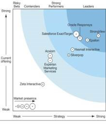 Forrester rates Strongview the best in email marketing, ahead of Oracle and Salesforce