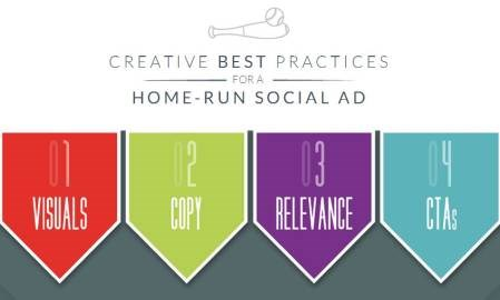 Infographic: The best creative tips for advertising on Facebook and Twitter