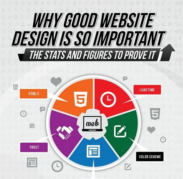 Infographic: 5 data-backed reasons why good website design is so important