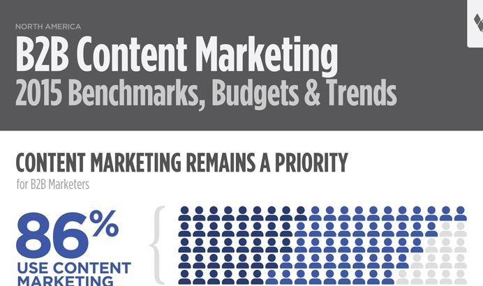 Infographic: B2B content marketing benchmarks, budgets and trends in 2015