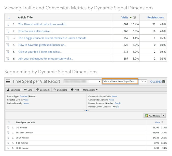 Dynamic Signal announces integration with Adobe Marketing Cloud for tracking brand advocates
