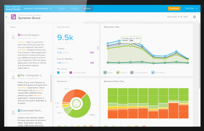 Salesforce integrates Social Studio into Marketing, Service and Sales Clouds