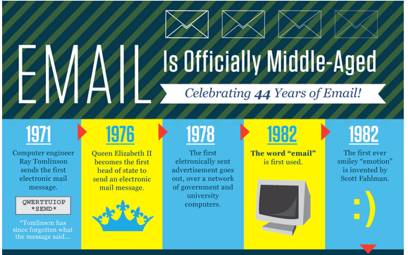 Infographic: E-mail's 44th Birthday