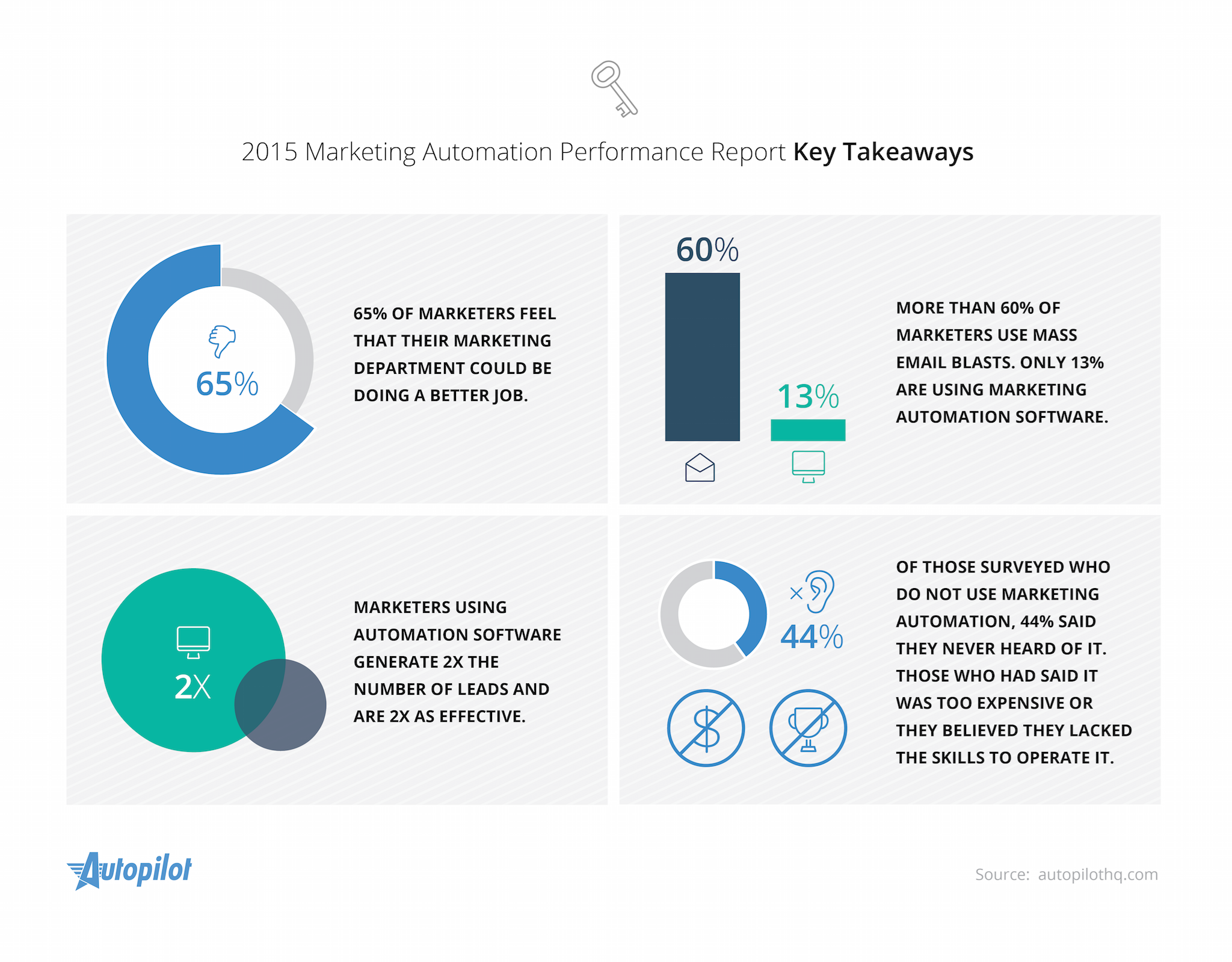 Autopilot finds marketing automation adoption low
